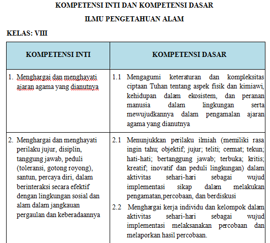 Download RPP IPA Kelas 7 SMP/MTs Kurikulum 2013 K13 Edisi Revisi 2017